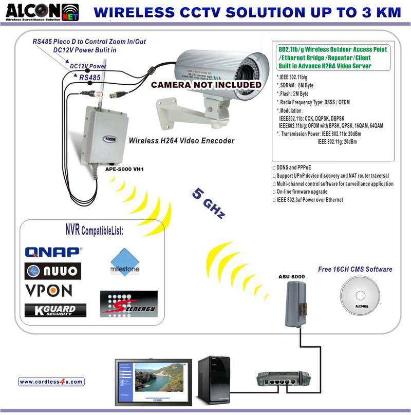 Wireless signal CCTV Ip camera link