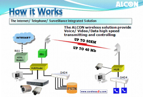Up to 50km wireless solutions for internet telephone cameras