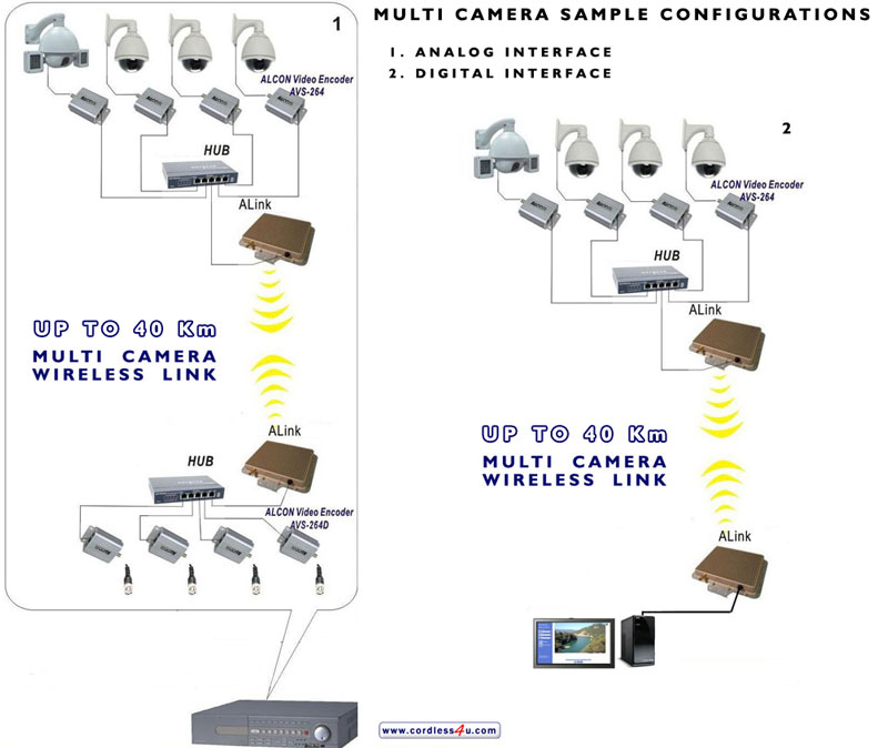 Wireless cctv setup