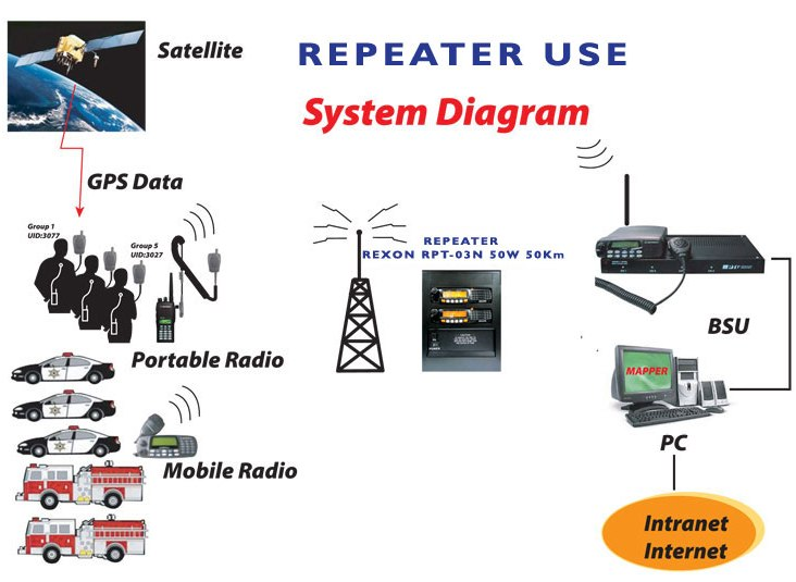 Radio Repeater use System Diagram with GPS Data Portable Radio mocrophone