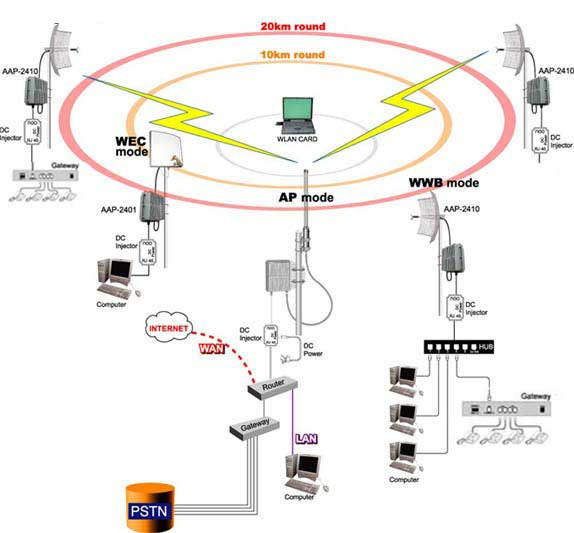 PSTN LINES AND INTERNET WIRELESS APPLICATION :